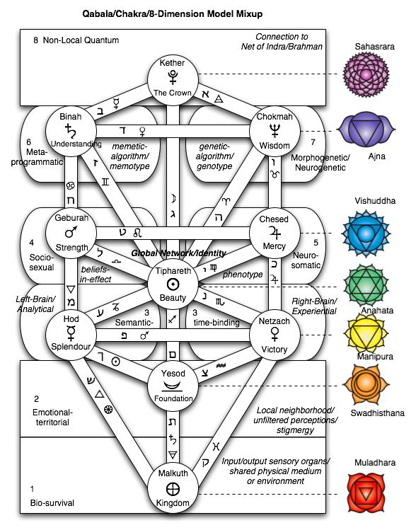8 Circuit Model, Qabala Tree of Life and Chakras mapped to each other