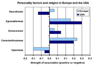 Atheist personality
