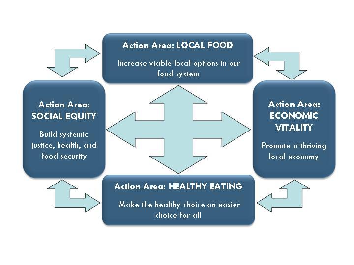 MFI Goal Framework - Graphic 3-11