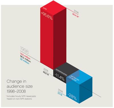NPR Fast Company chart