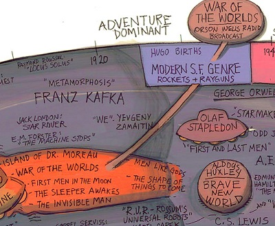 Fantasy and science fiction history